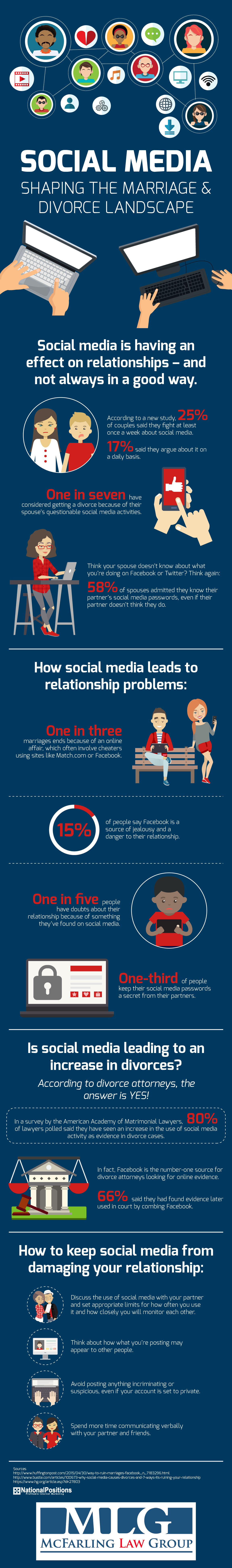 Social Media Shaping the Marriage & Divorce Landscape